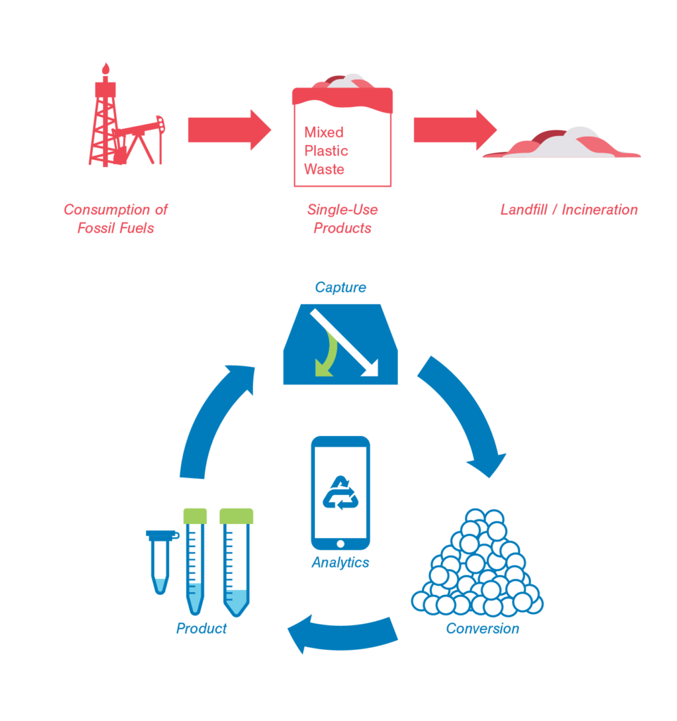 Circular Plastic Economy